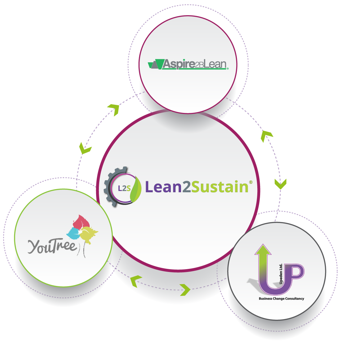 the lean2sustain family